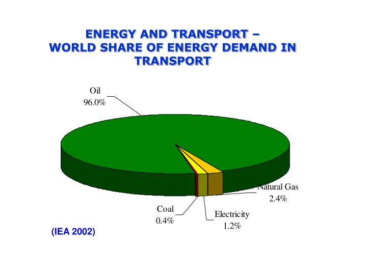 ENERGY AND TRANSPORT –