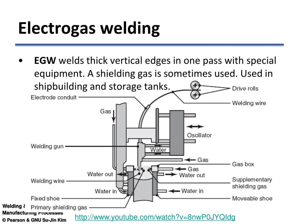 Ppt Arc Welding Powerpoint Presentation Free Download Id 3579246