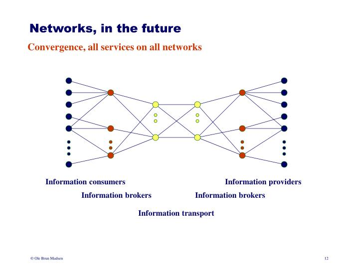 Networks, in the future