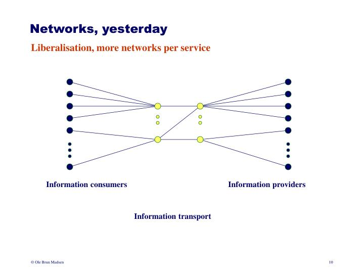 Networks, yesterday