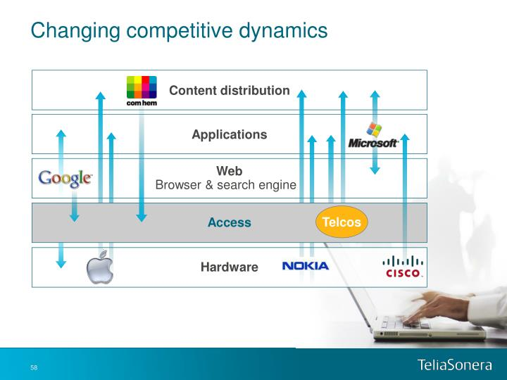Changing competitive dynamics