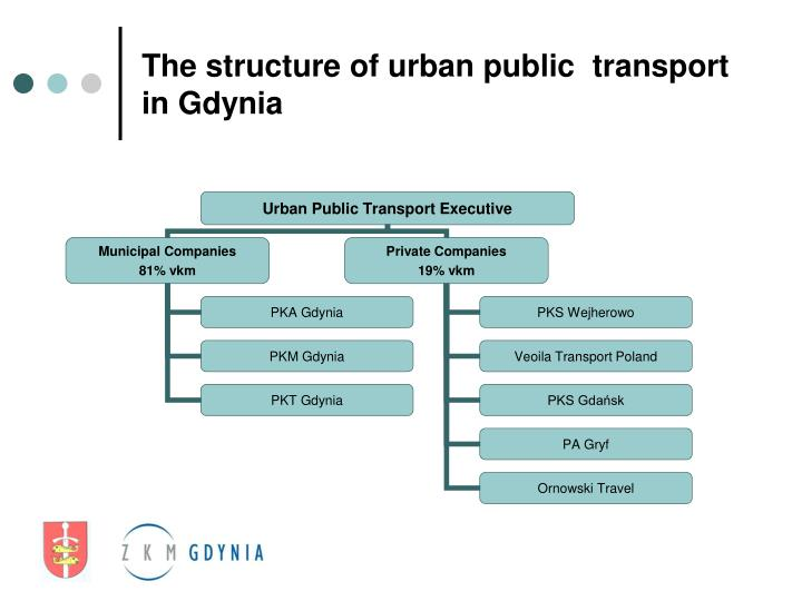 The structure of urban public  transport in Gdynia