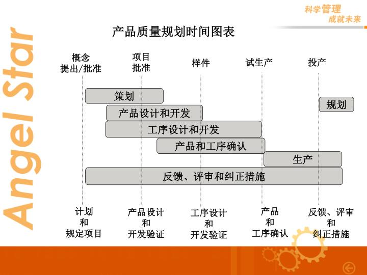 产品质量规划时间图表