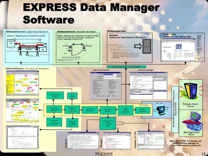 EXPRESS Data Manager Software