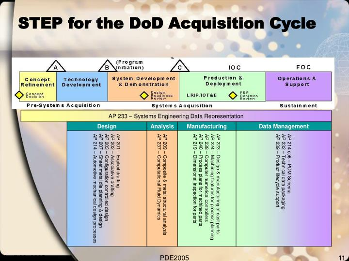 AP 233 – Systems Engineering Data Representation