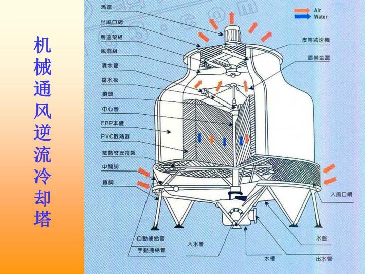 机械通风逆流冷却塔
