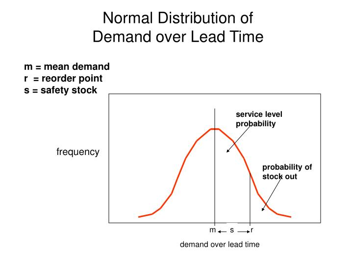 Normal Distribution of