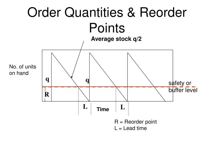 Order Quantities & Reorder Points