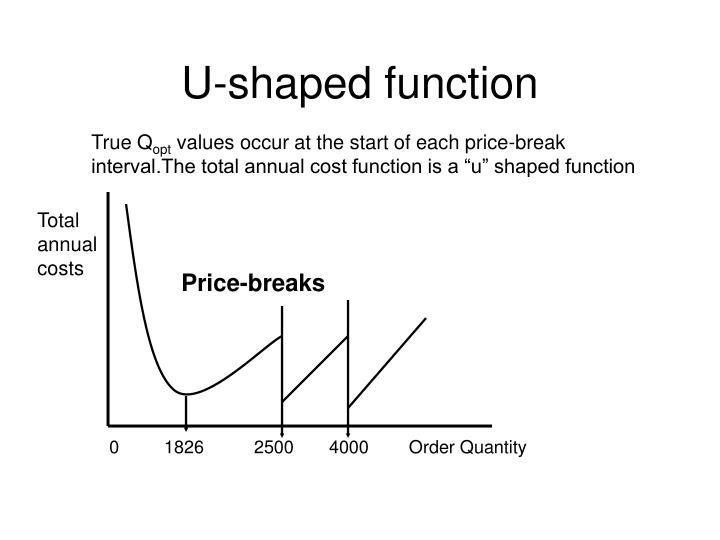 U-shaped function