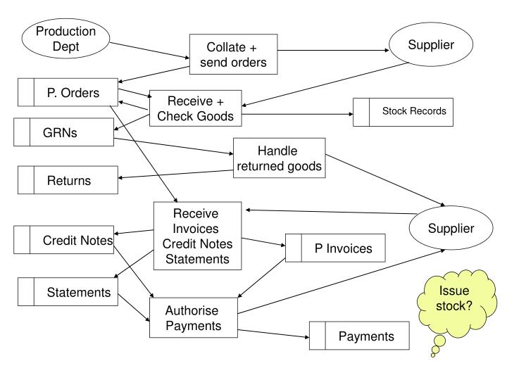 P Invoices