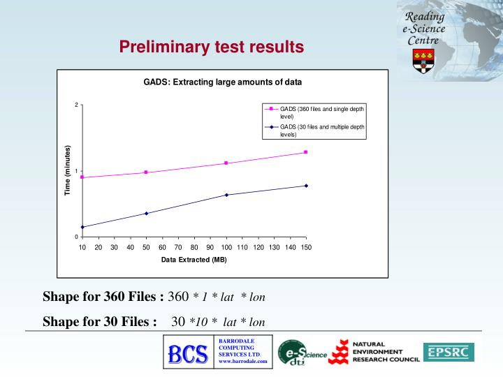 Preliminary test results
