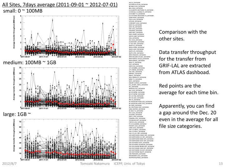 All Sites, 7days average (2011-09-01 ~ 2012-07-01)
