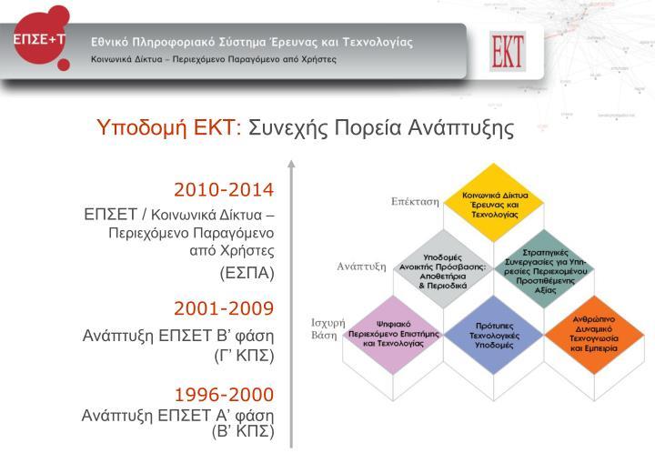 Υποδομή ΕΚΤ: