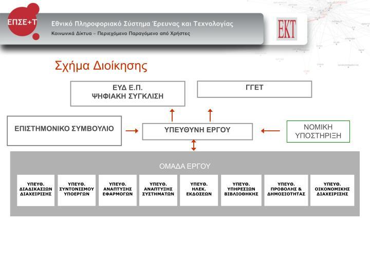 Σχήμα Διοίκησης