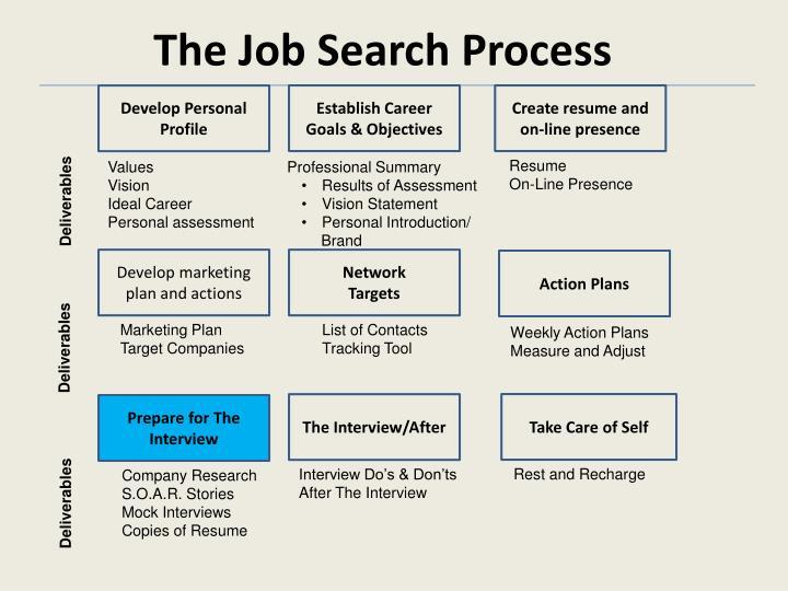 The Job Search Process