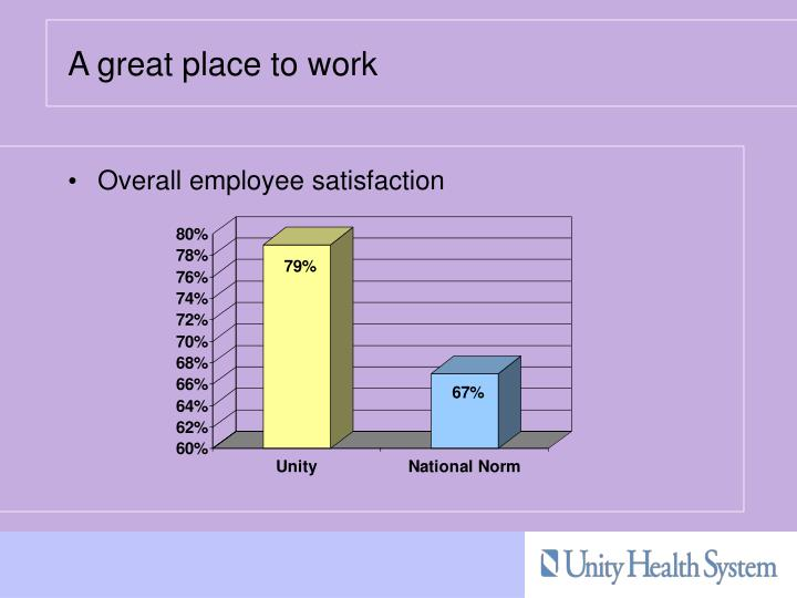 Overall employee satisfaction