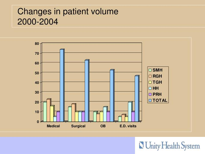 Changes in patient volume