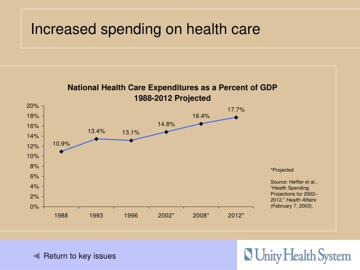Increased spending on health care