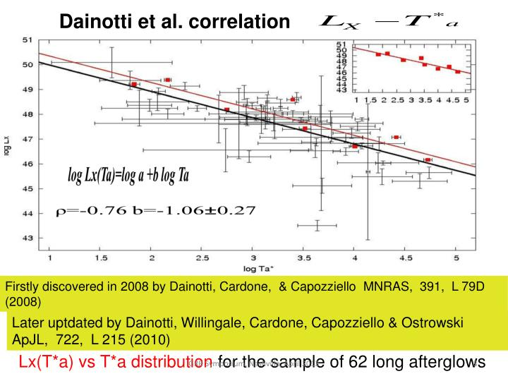 Dainotti et al. correlation