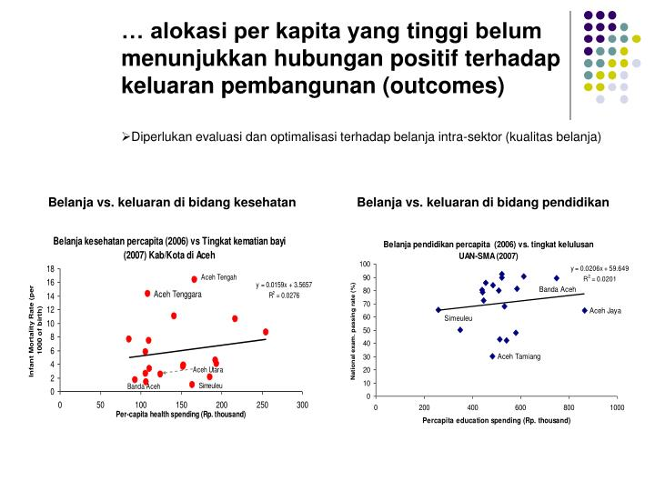 … alokasi per kapita yang tinggi belum menunjukkan hubungan positif terhadap keluaran pembangunan (outcomes)