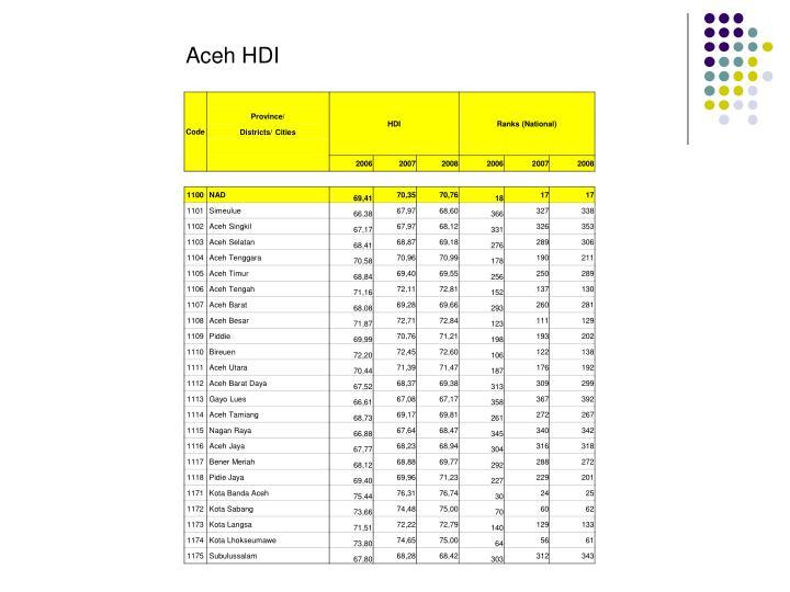 Aceh HDI
