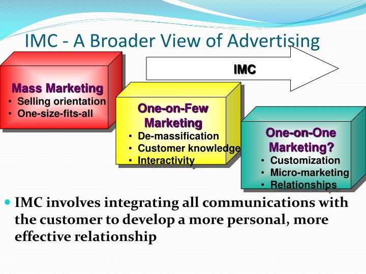 IMC - A Broader View of Advertising