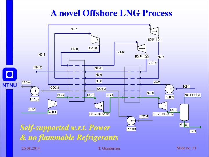 A novel Offshore LNG Process