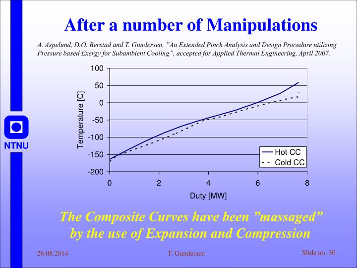 After a number of Manipulations