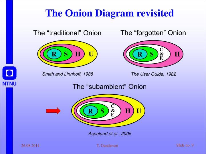 "The ""forgotten"" Onion"