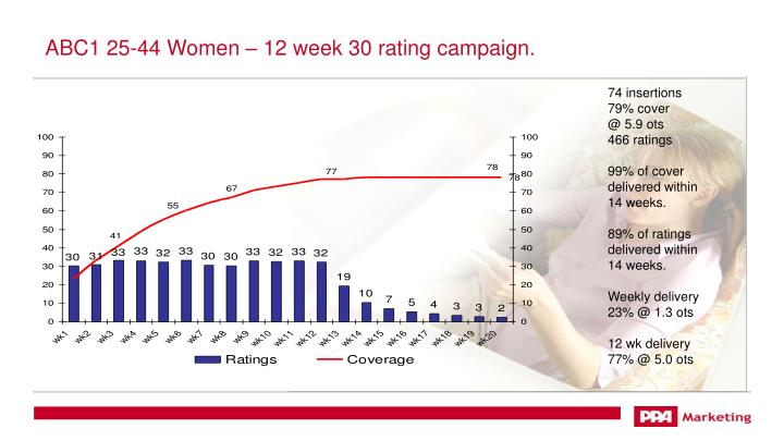 ABC1 25-44 Women – 12 week 30 rating campaign.