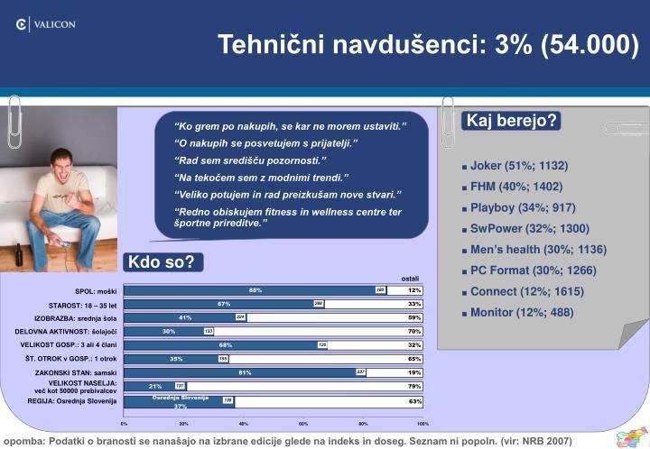Tehnični navdušenci: 3% (54.000)