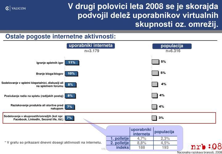 V drugi polovici leta 2008 se je skorajda podvojil delež uporabnikov virtualnih skupnosti oz. omrežij.