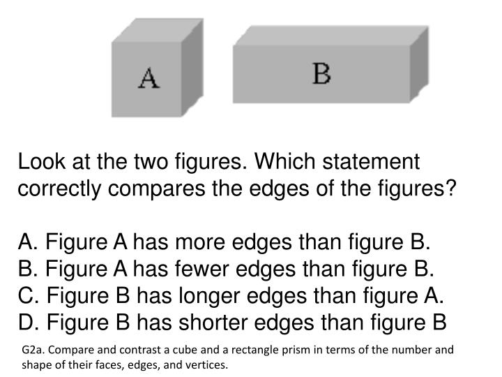 Look at the two figures. Which statement correctly compares the edges of the figures?