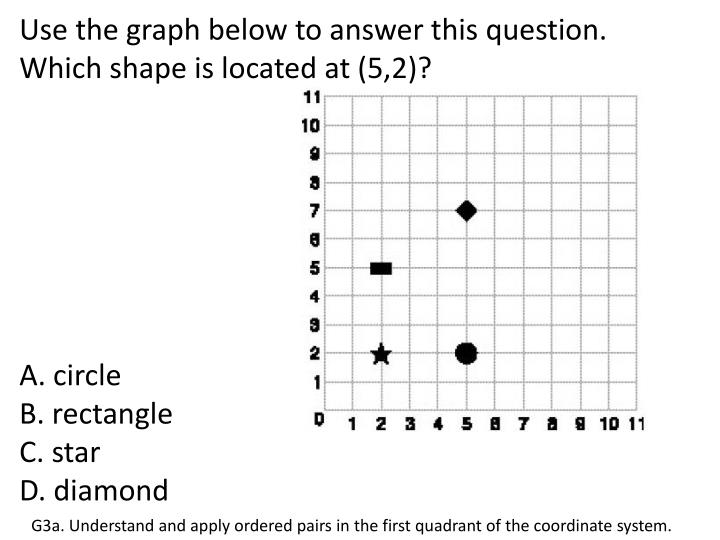 Use the graph below to answer this question.