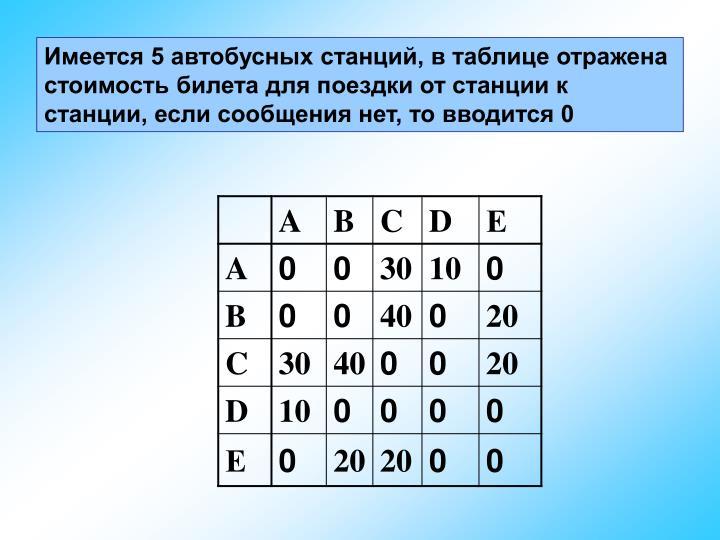 Имеется 5 автобусных станций, в таблице отражена стоимость билета для поездки от станции к станции, если сообщения нет, то вводится 0
