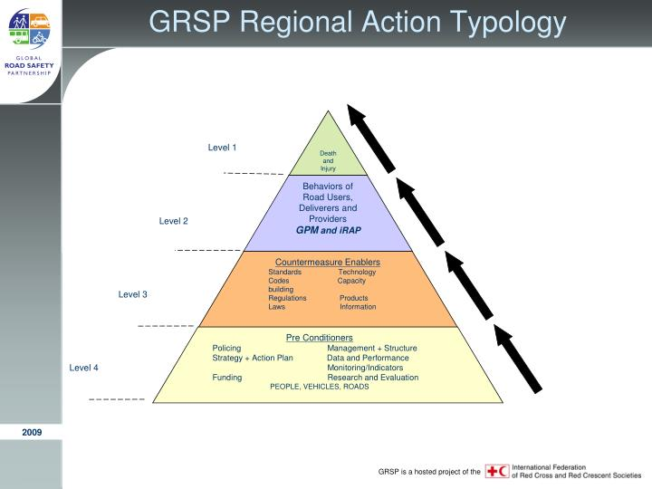 GRSP Regional Action Typology