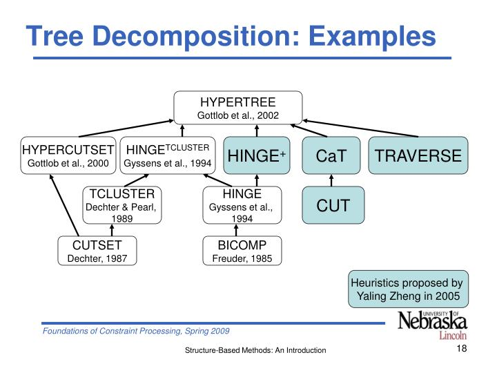 Tree Decomposition: Examples