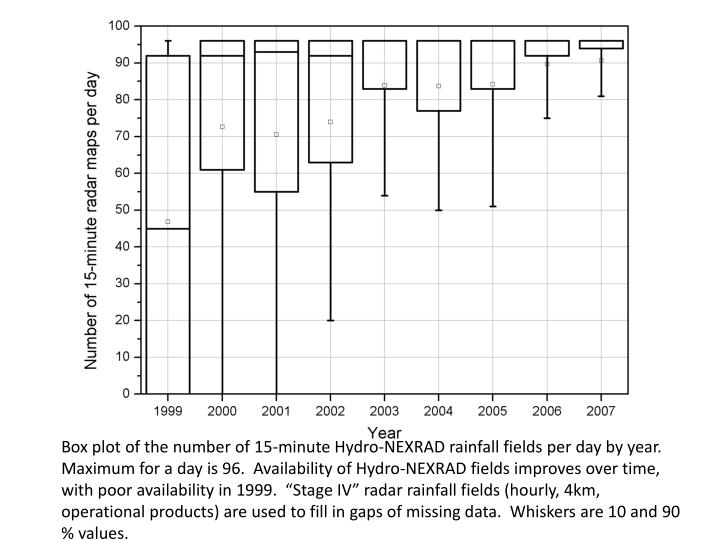 """Box plot of the number of 15-minute Hydro-NEXRAD rainfall fields per day by year.  Maximum for a day is 96.  Availability of Hydro-NEXRAD fields improves over time, with poor availability in 1999.  """"Stage IV"""" radar rainfall fields (hourly, 4km, operational products) are used to fill in gaps of missing data.  Whiskers are 10 and 90 % values."""