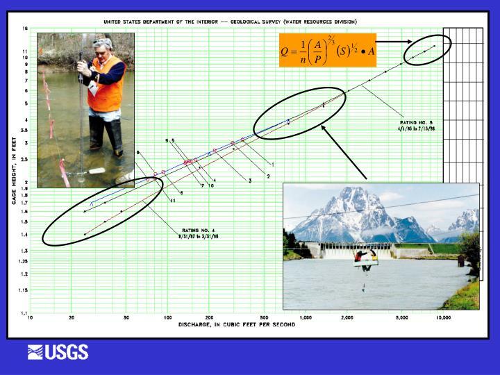 Measurement Methods Vary