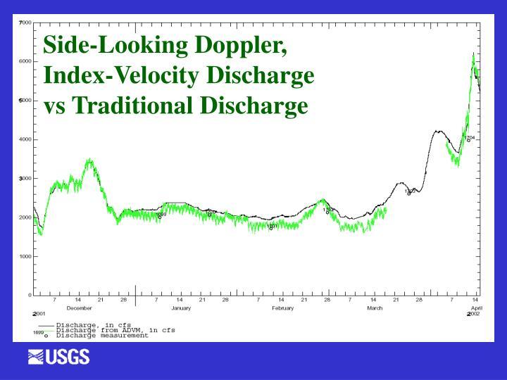 Side-Looking Doppler,