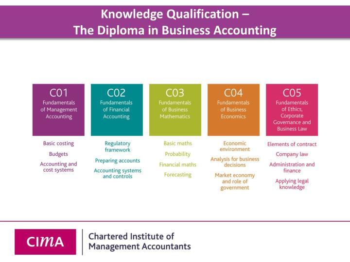 Knowledge Qualification –