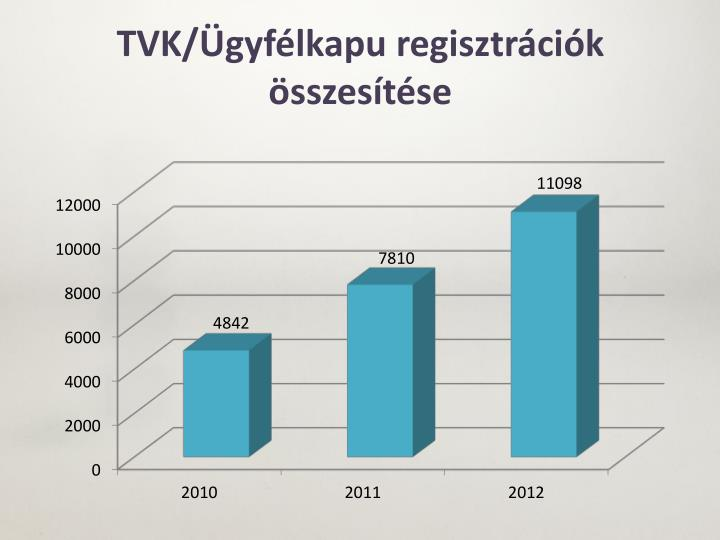 TVK/Ügyfélkapu