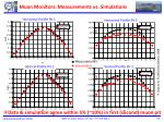 muon monitors measurements vs simulations