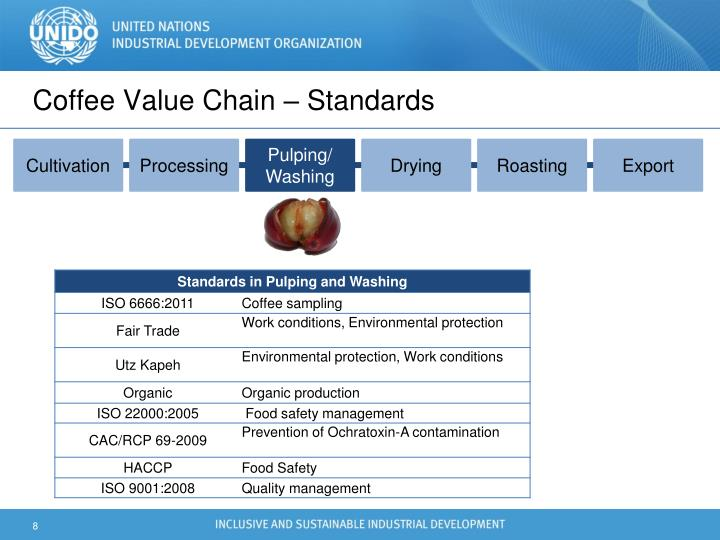 Coffee Value Chain – Standards