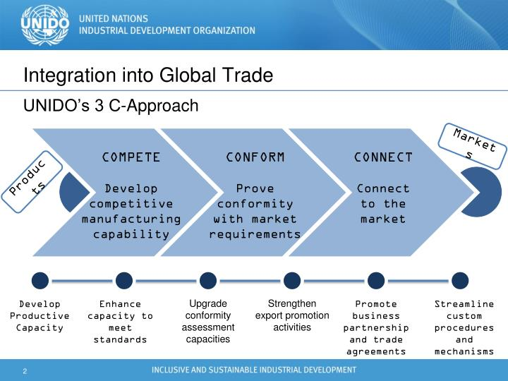 Integration into global trade unido s 3 c approach