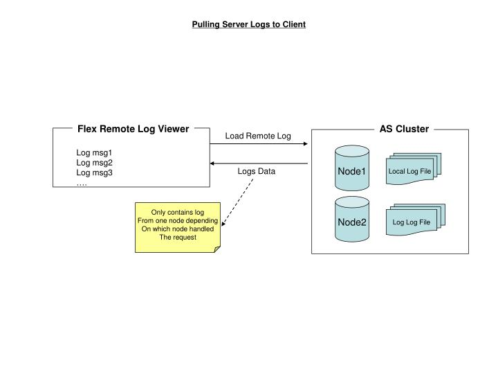 Deploy service code flex test drive | adobe developer connection.
