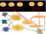 application web services