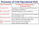 taxonomy of grid operational style