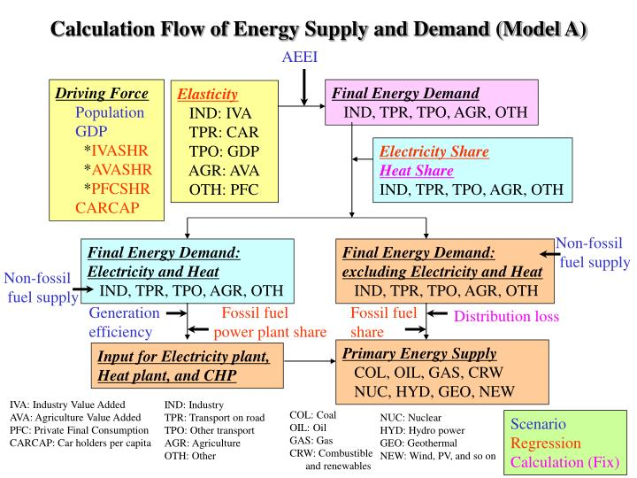 Calculation Flow of Energy Supply and Demand (Model A)