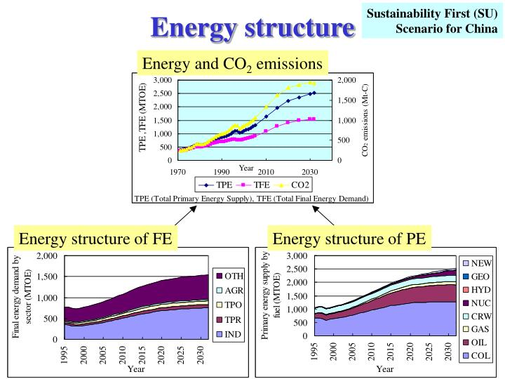Energy structure
